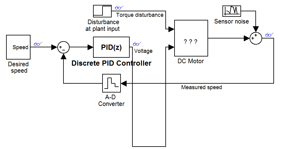 PID Controller DC Motor Design Using Simulink