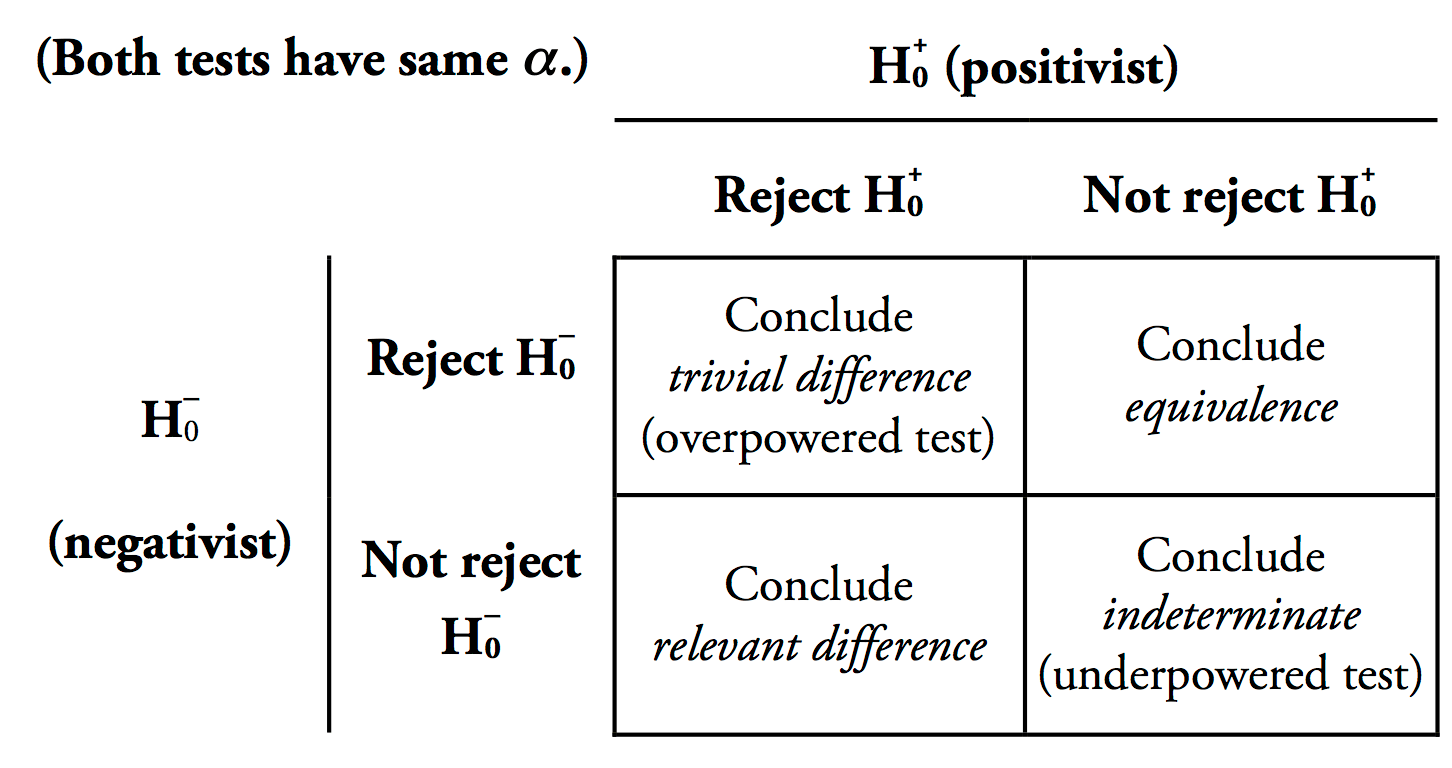Why Does Frequentist Hypothesis Testing Become Biased Towards Rejecting The Null Hypothesis With