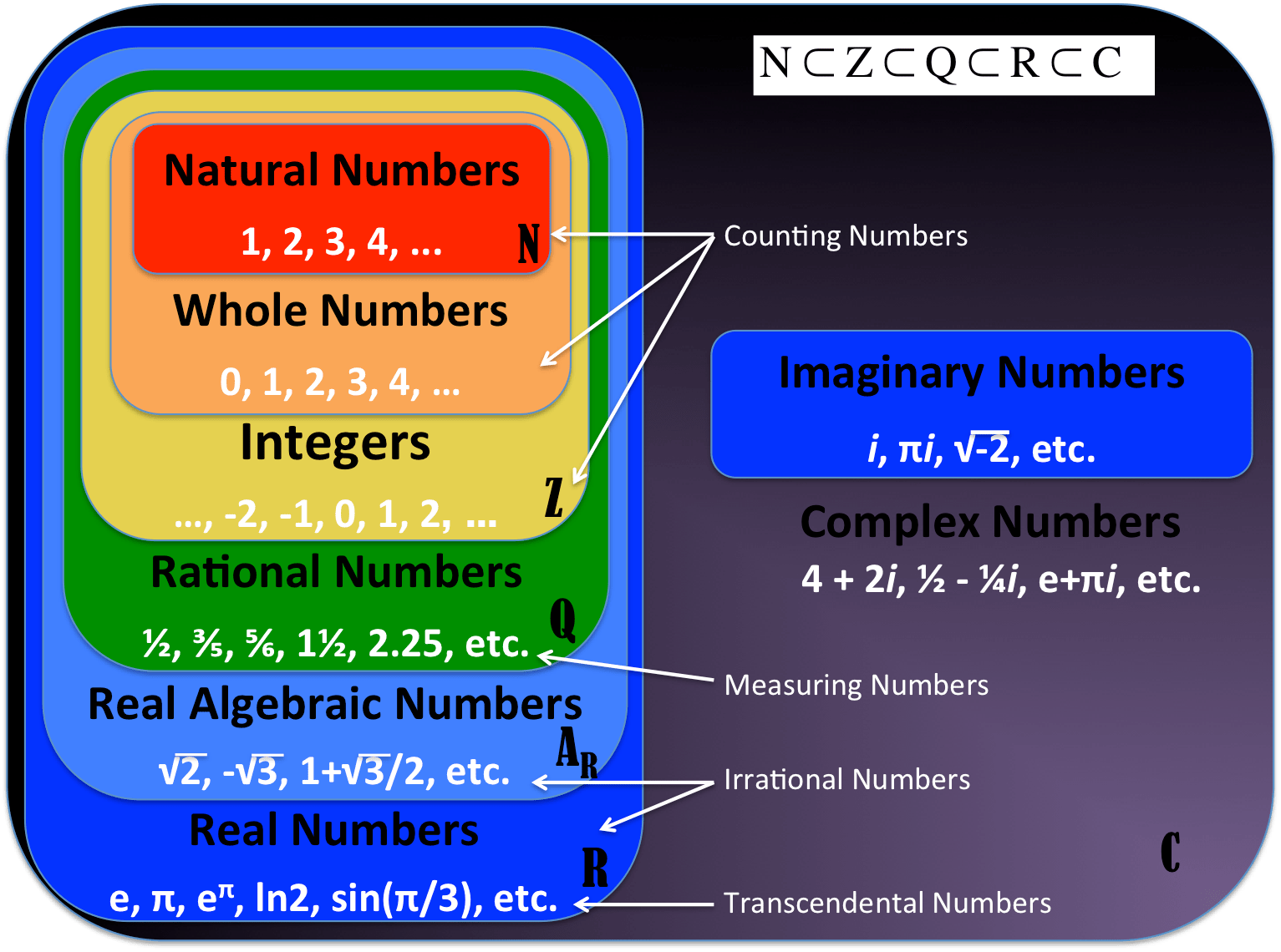 Can A Number Be Non Imaginary And Non Real