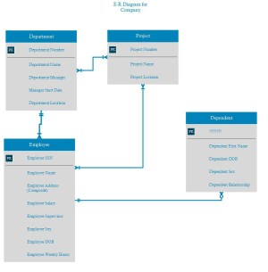 database design  Need help on my first ER diagram