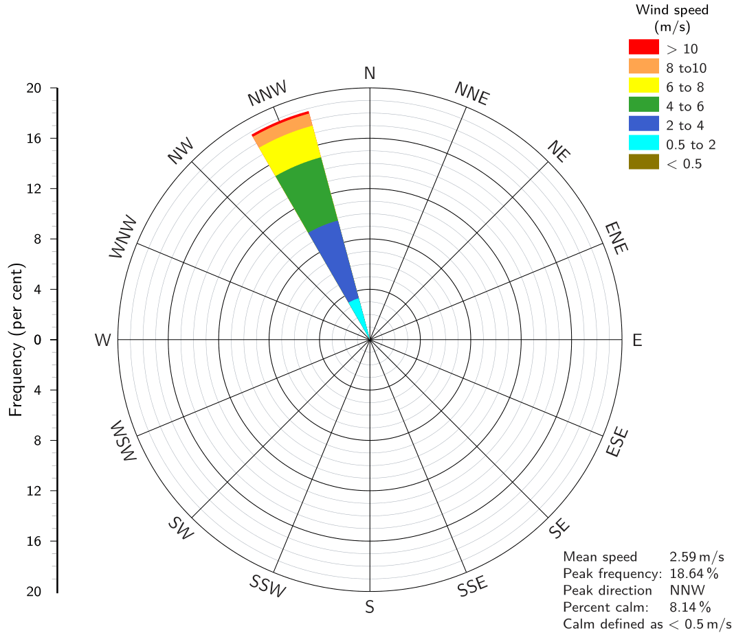 How To Make A Wind Rose Using Pgfplots Tikz