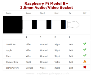 gpio  A way to solder posite video directly to RPi B board?  Raspberry Pi Stack Exchange