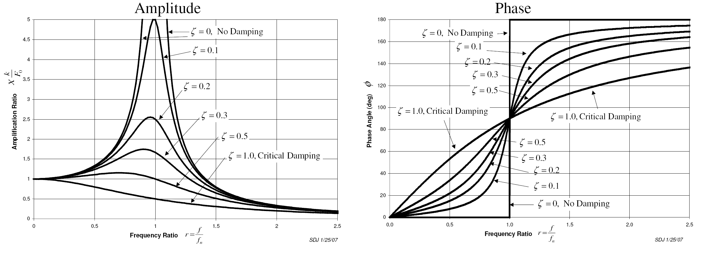 Phase Angle Equation