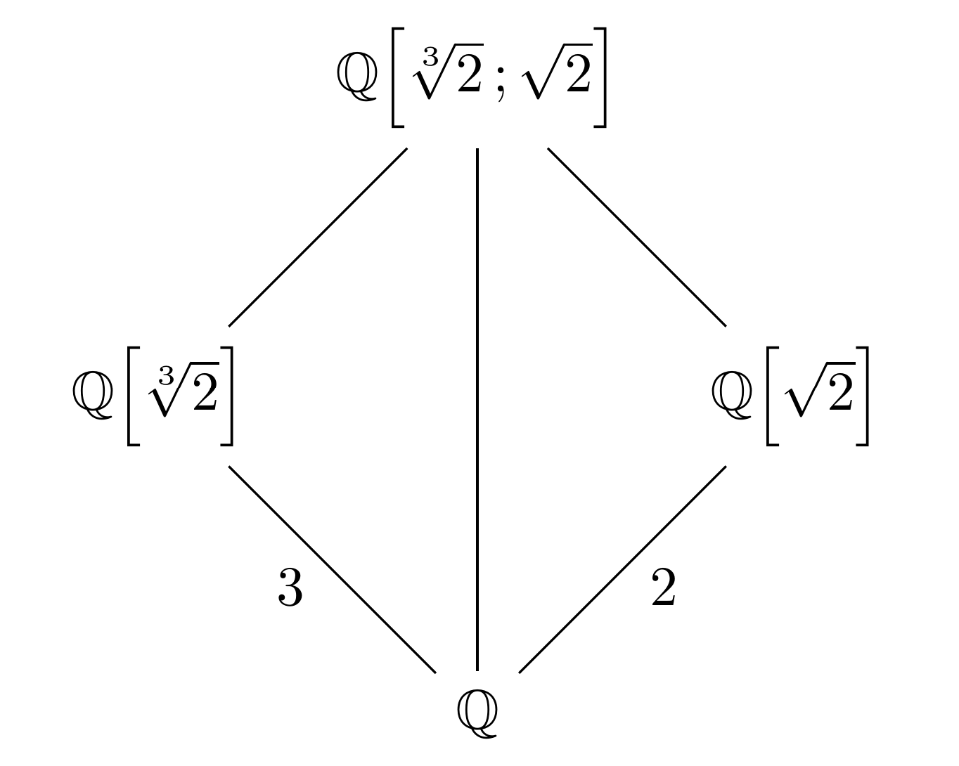 Diagram Of Field Theory