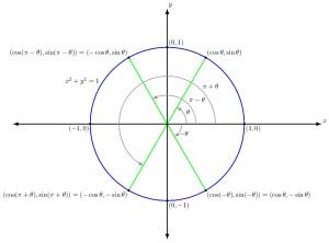 trigonometry  CAST Method for finding value of $\theta