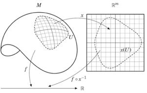 soft question  Publication Quality Mathematics Diagrams