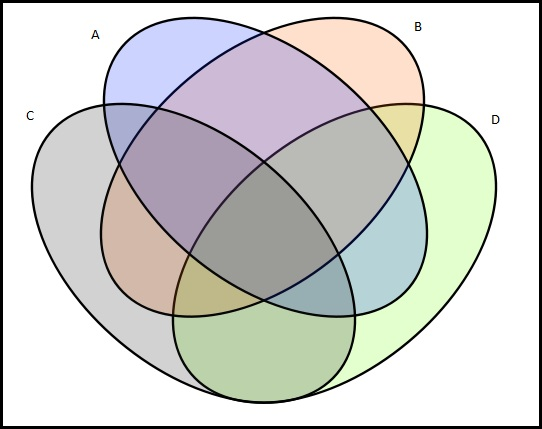 3 Set Venn Diagram Problems