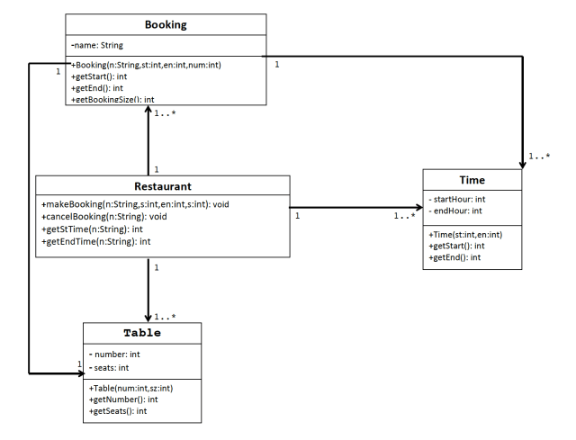 Converting Java Code to a UML diagram - Stack Overflow