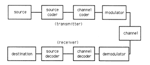 digital munications  Confusion in Channel Encoding and
