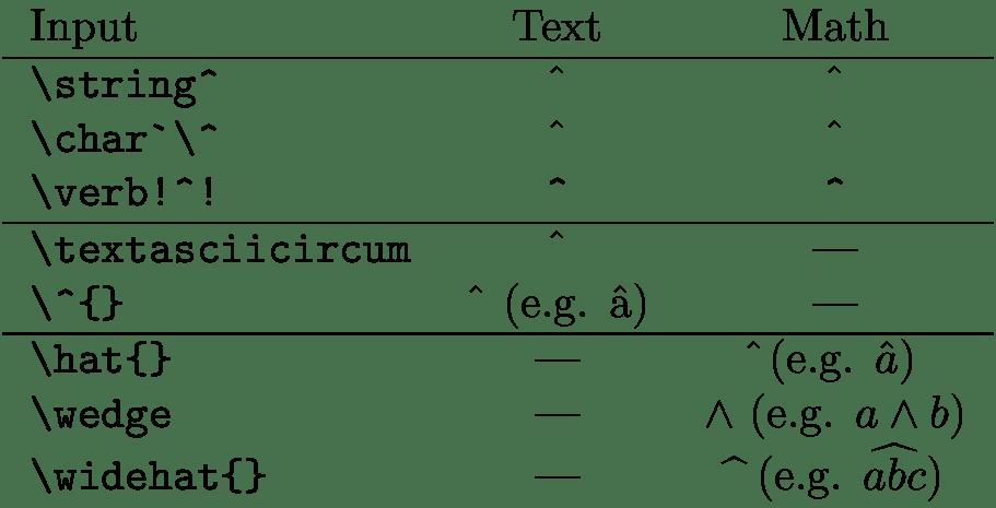 How To Typeset The Symbol Caret Circumflex Hat Tex Latex Stack Exchange