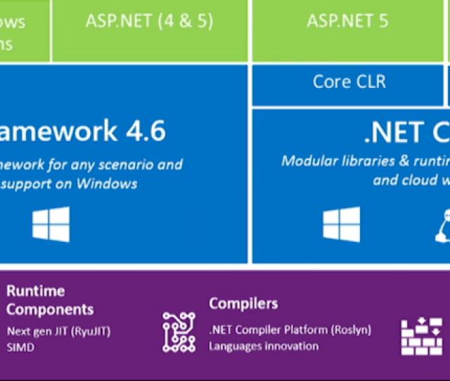 Net Framework 4 6 Net Native And Net Core