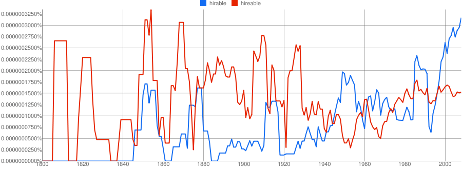 Google ngram hirable vs hireable