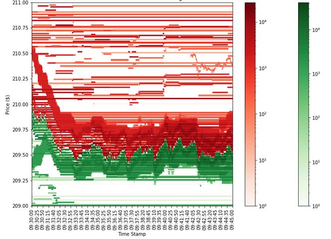 Heat Map Visuzalization