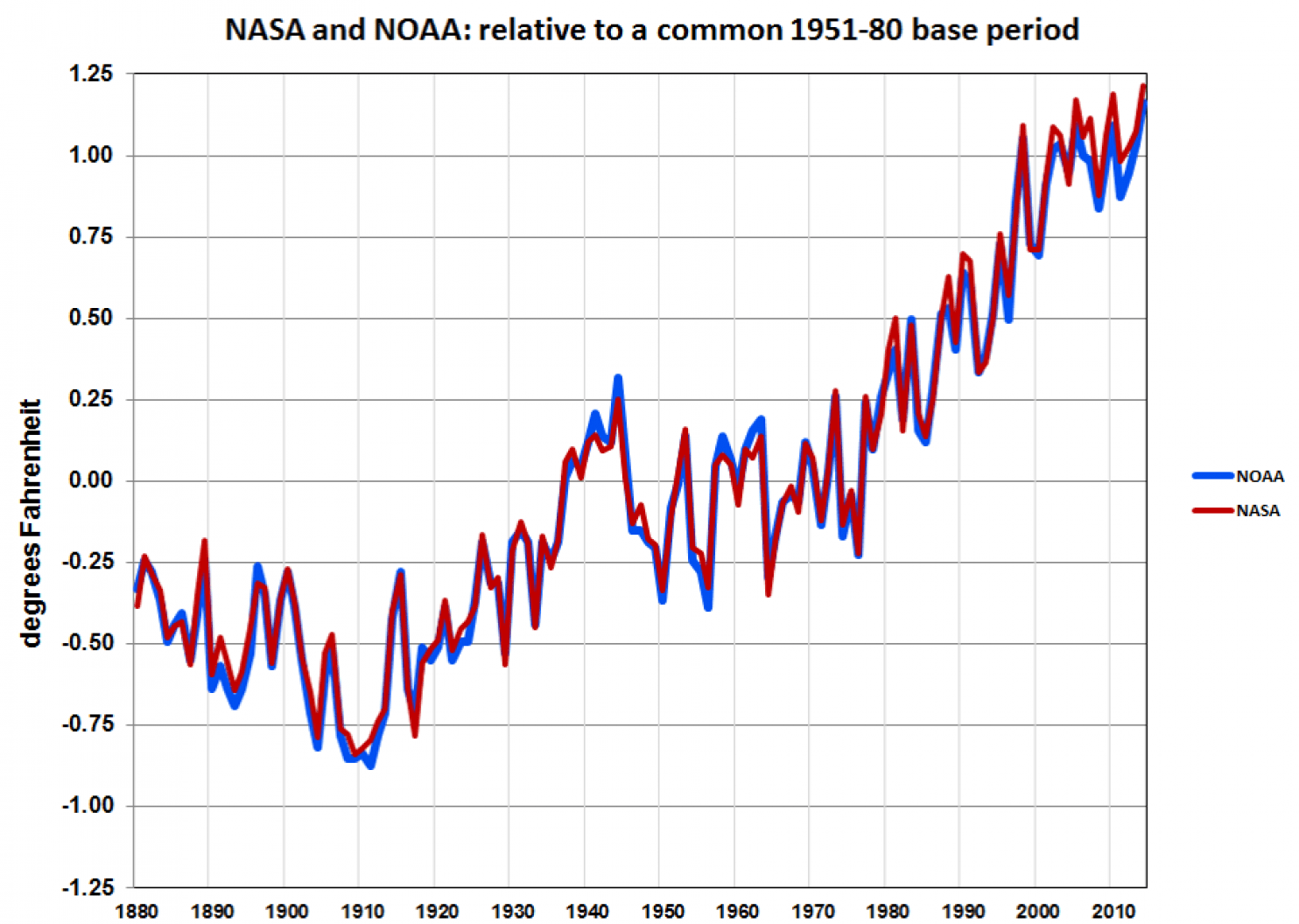 Is S Record Average Temperature Evidence That We Are Now Experiencing Runaway Climate