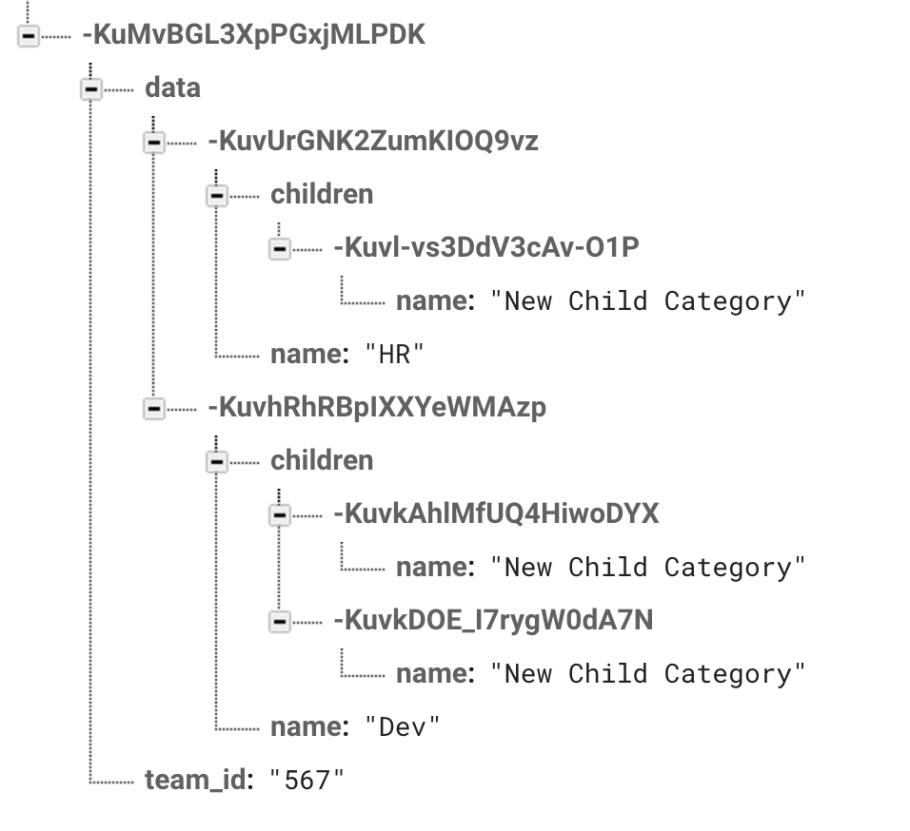 Firebase Angular nested tree view – Angular Questions