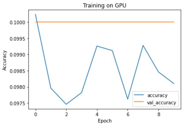 curve on gpu
