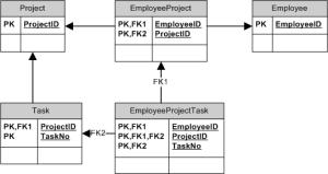 entity framework  ER diagram  Project, Task and Employee