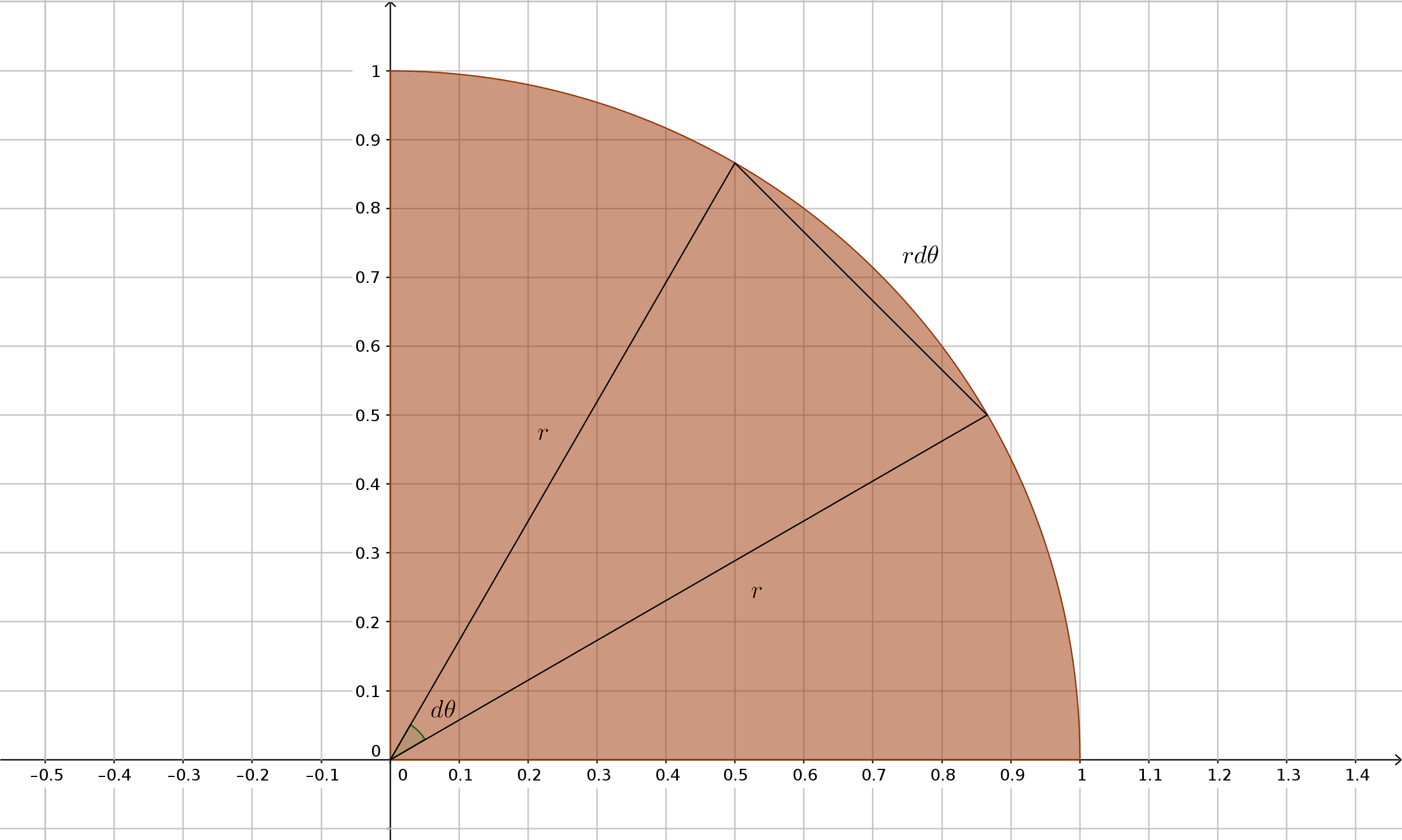 Area Under Quarter Circle By Integration