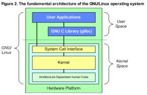 linux  How do pdflush, kjournald, swapd, etc interoperate