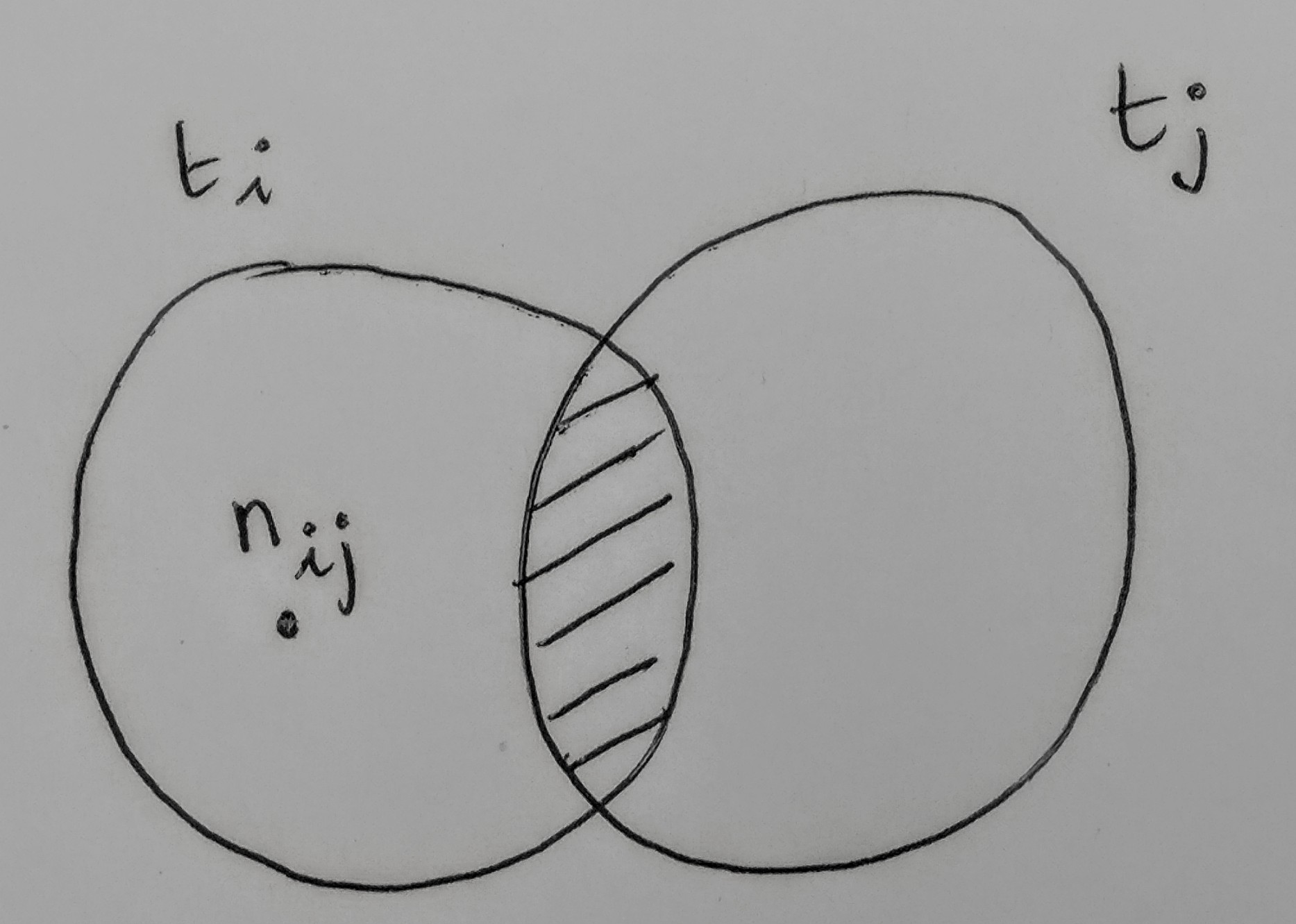 How To Draw A Venn Diagram In Latex
