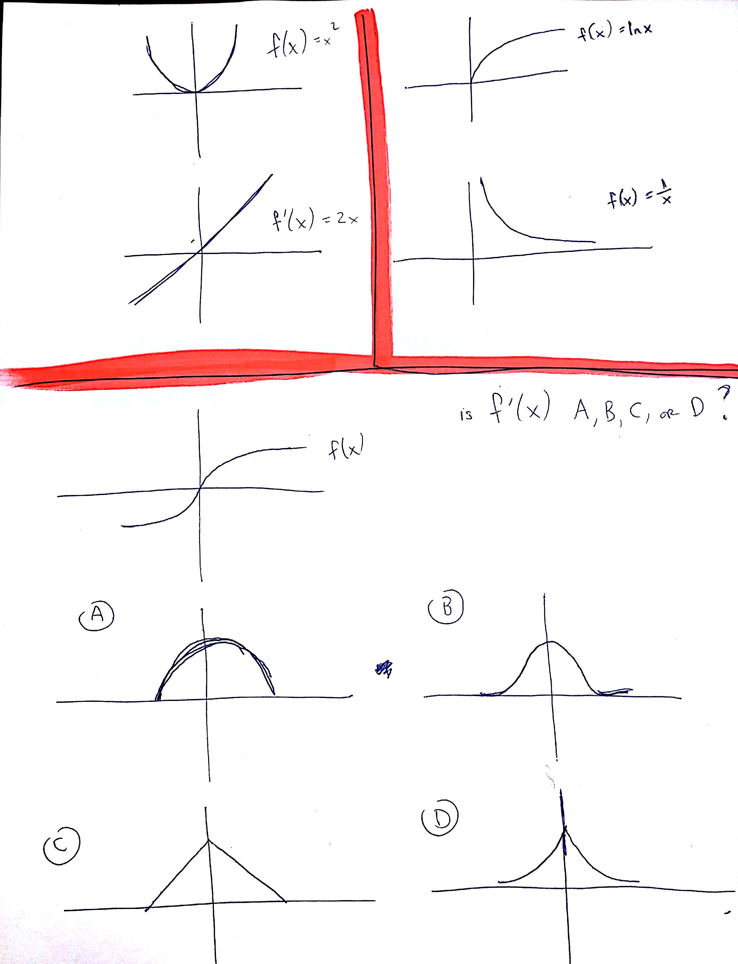 Practice Drawing Derivative Graphs