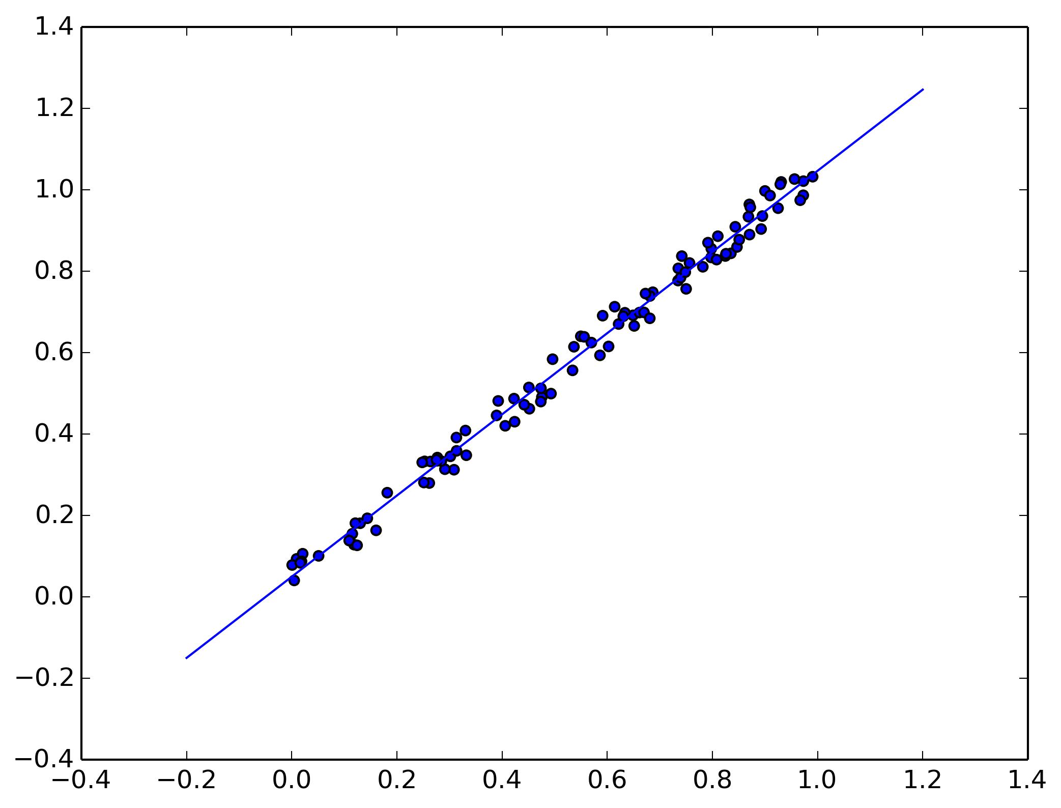 How Toyze Data Using Linear Regression Dayem