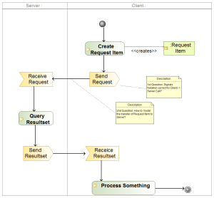 Model parametrized API Call in Activity Diagram  Stack