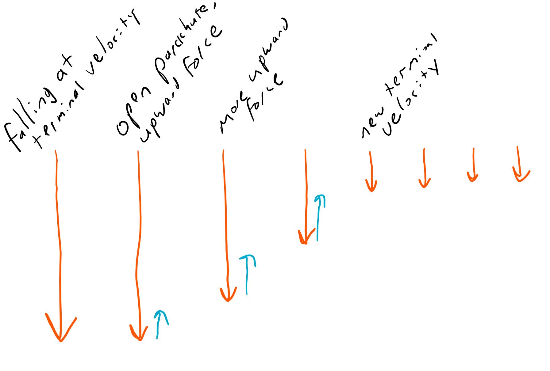 Air Resistance Diagram Parachute