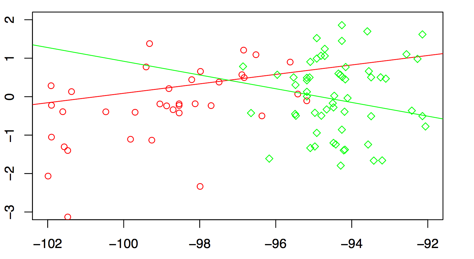 How To Make Two Specific Lengths Of Regression Lines In A Single Plot In R