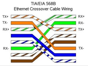 cable  How do 568B568B and 568A568A Ether wirings