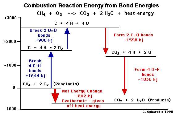 enthalpy - Is the activation barrier of a reaction related ...