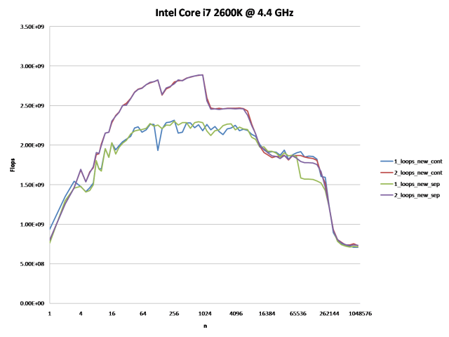 Intel Core i7 2600K @ 4.4 GHz