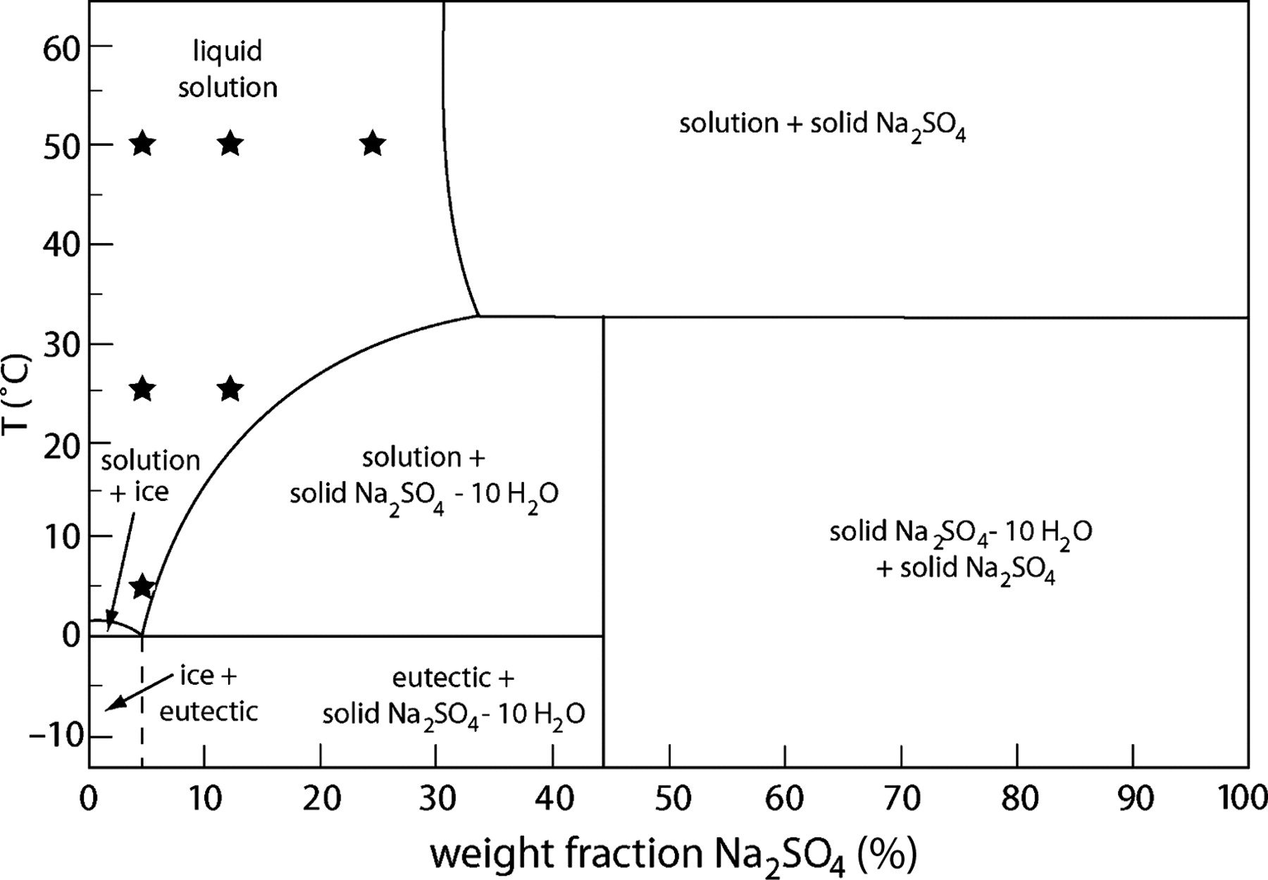 Why Does Sodium Sulfate Have An Unusual Solubility