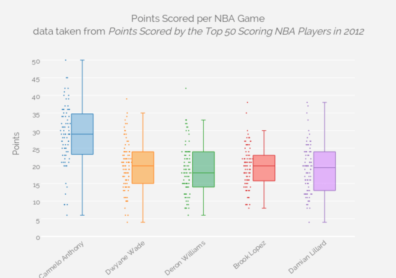Custom Hover Effects For Each Point In Plotly Boxplot With