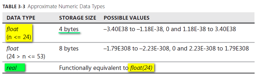 Approximate Numeric Data Types