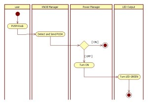 uml  Can I split the activity flow in an activity diagram