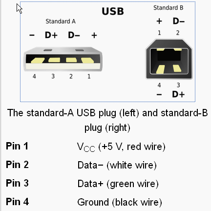 Usb Cable Wires Explained