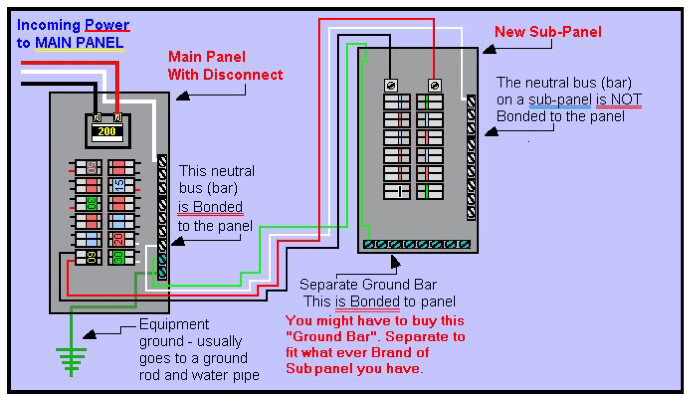 Grounding A Subpanel Box In The Same