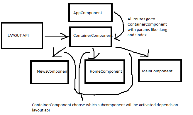 Angular Dynamic Components Loading After Api Data Come