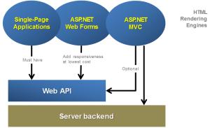 asp  Correct way to set up Web Api with existing