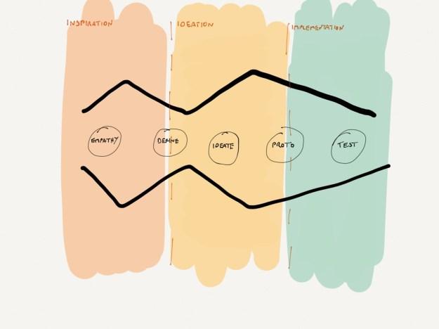 methodology - how does the d.school's framework for design thinking