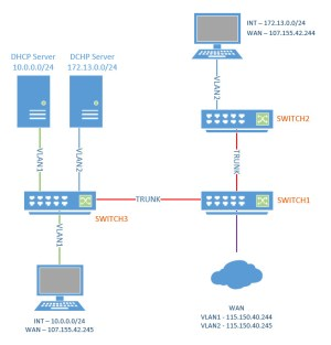 cisco  VLAN, DHCP, WAN Configuration Over 3 Switches and