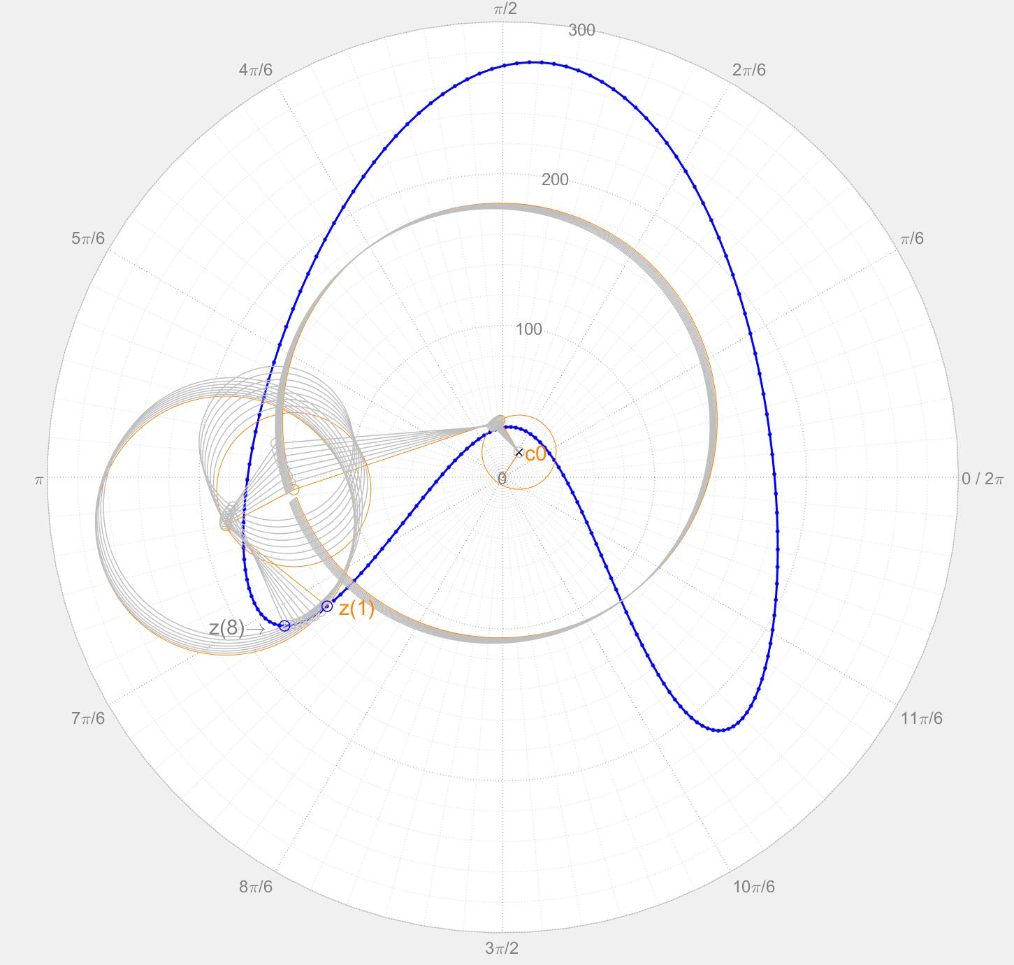 How To Get Fourier Coefficients To Draw Any Shape Using