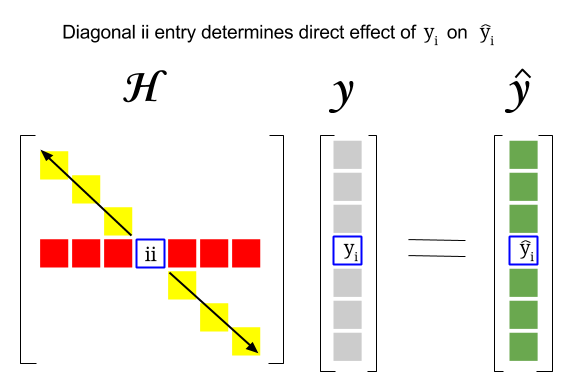 Hat Matrix And Leverages In Classical Multiple Regression Cross Validated