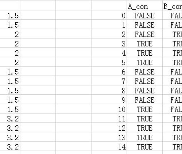 How Can I Convert Column A And B To Enter Image Description Here