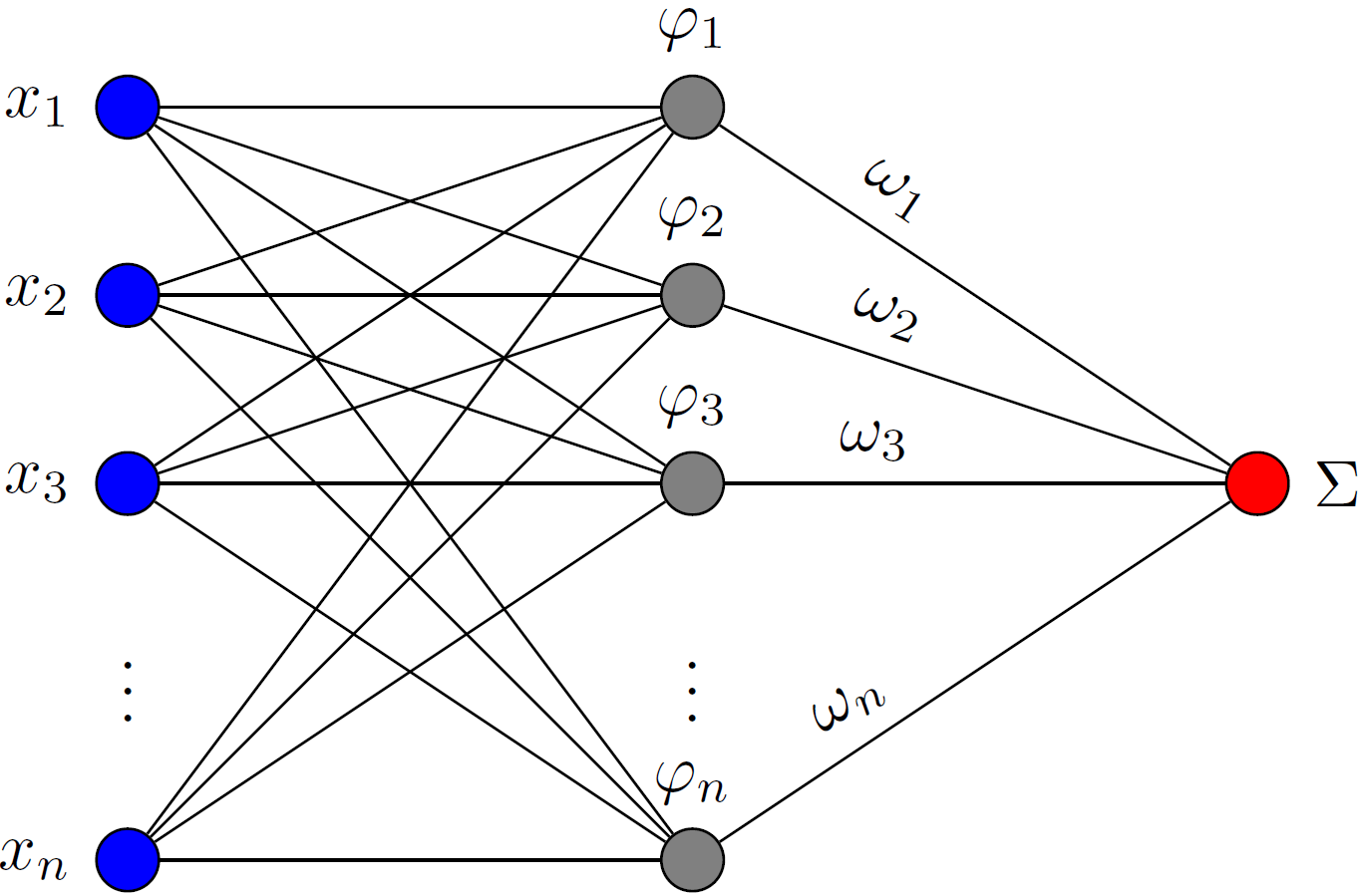 Latex Neural Network Diagram