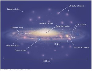 Milky Way Galaxy from Earth  Astronomy Stack Exchange