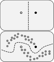 Decision boundary in semi-supervised methods