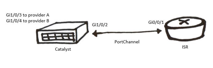 network sketch