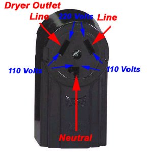 electrical  Why is my 3prong dryer outlet showing 240V between hot and neutralground 'L